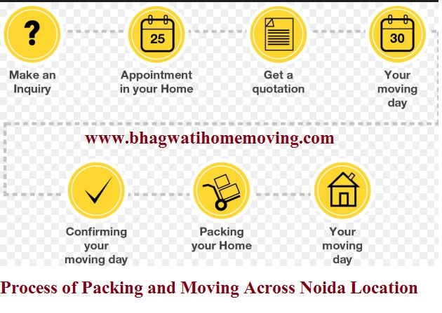 process of packing and moving from noida packers